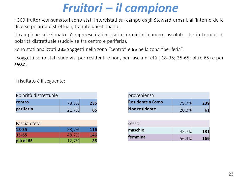 23 Fruitori – il campione I 300 fruitori-consumatori sono stati intervistati sul campo dagli Steward urbani, allinterno delle diverse polarità distret