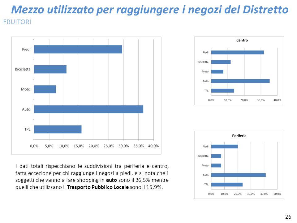 26 Mezzo utilizzato per raggiungere i negozi del Distretto I dati totali rispecchiano le suddivisioni tra periferia e centro, fatta eccezione per chi