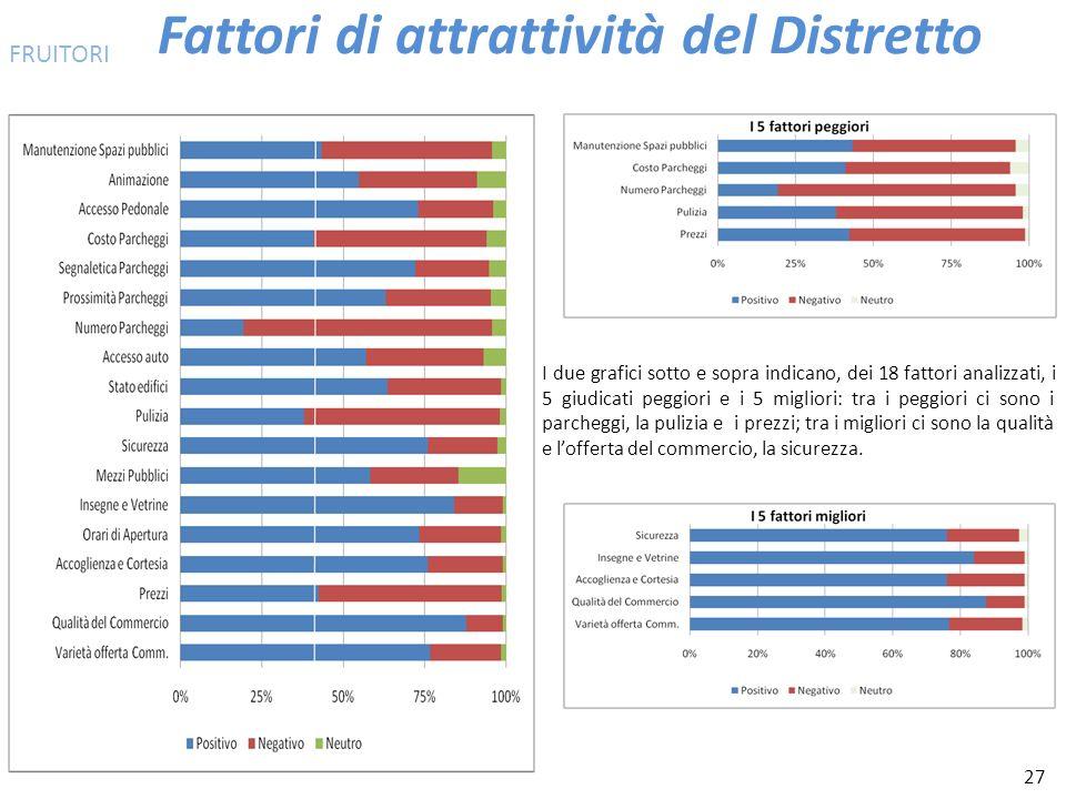 27 Fattori di attrattività del Distretto I due grafici sotto e sopra indicano, dei 18 fattori analizzati, i 5 giudicati peggiori e i 5 migliori: tra i