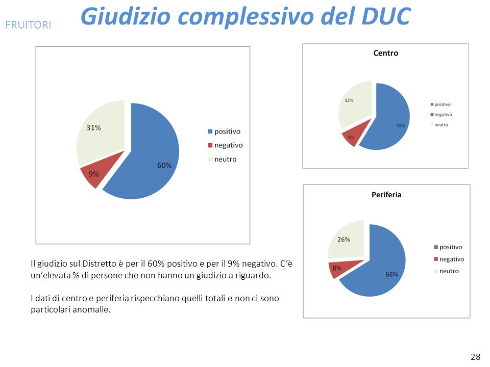 28 Giudizio complessivo del DUC Il giudizio sul Distretto è per il 60% positivo e per il 9% negativo. Cè unelevata % di persone che non hanno un giudi