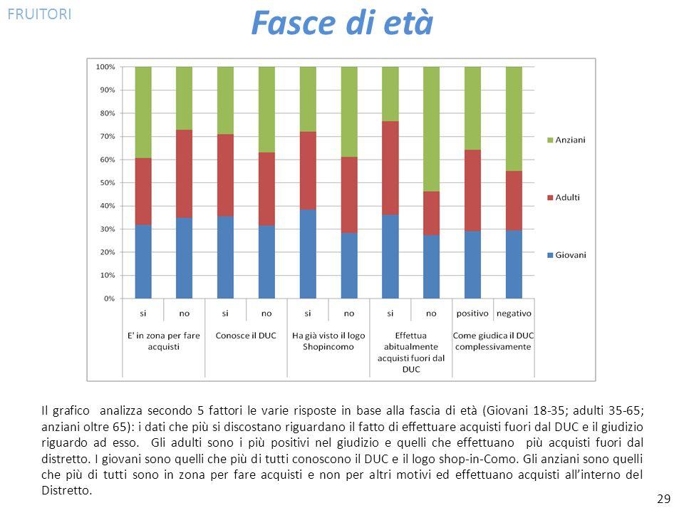 29 Fasce di età Il grafico analizza secondo 5 fattori le varie risposte in base alla fascia di età (Giovani 18-35; adulti 35-65; anziani oltre 65): i