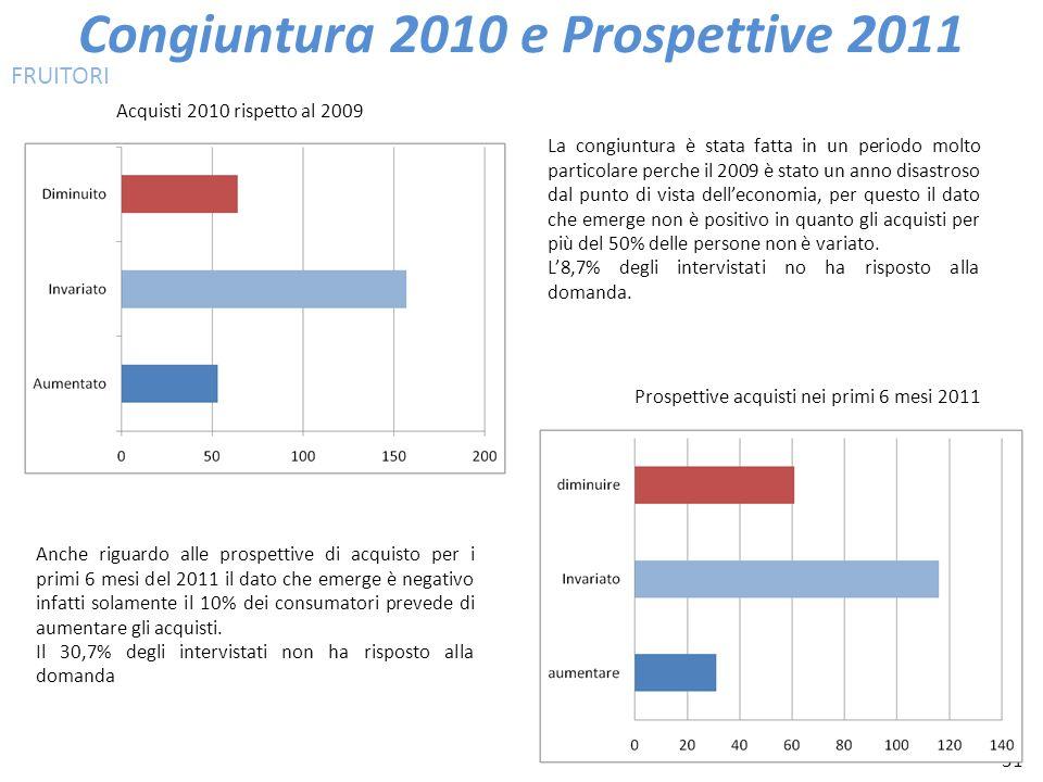 31 Congiuntura 2010 e Prospettive 2011 Acquisti 2010 rispetto al 2009 Prospettive acquisti nei primi 6 mesi 2011 FRUITORI La congiuntura è stata fatta