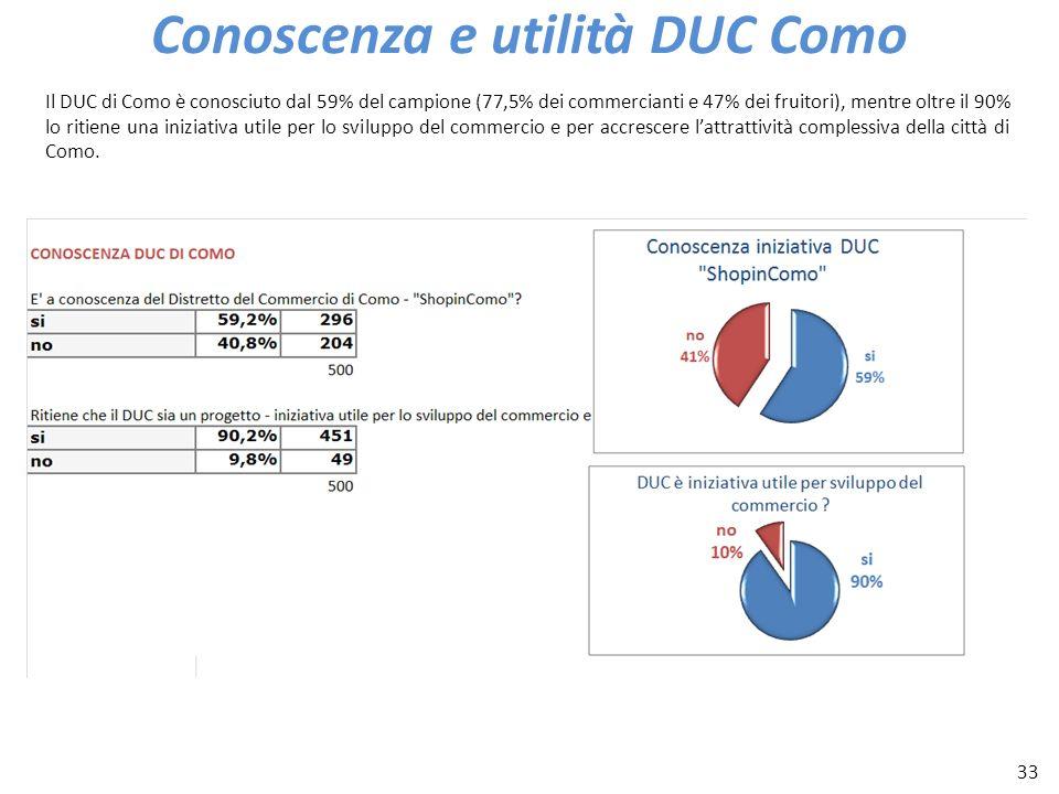 33 Conoscenza e utilità DUC Como Il DUC di Como è conosciuto dal 59% del campione (77,5% dei commercianti e 47% dei fruitori), mentre oltre il 90% lo