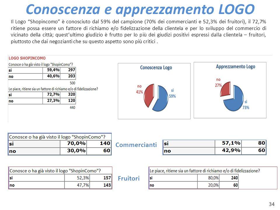 34 Conoscenza e apprezzamento LOGO Il Logo Shopincomo è conosciuto dal 59% del campione (70% dei commercianti e 52,3% dei fruitori), il 72,7% ritiene