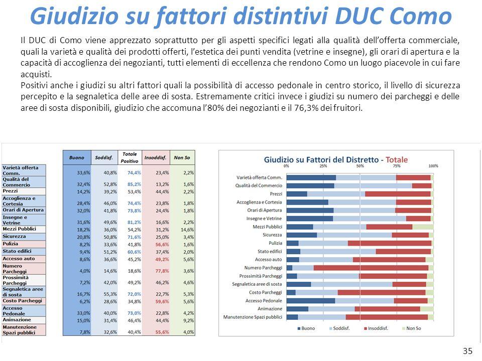 35 Giudizio su fattori distintivi DUC Como Il DUC di Como viene apprezzato soprattutto per gli aspetti specifici legati alla qualità dellofferta comme
