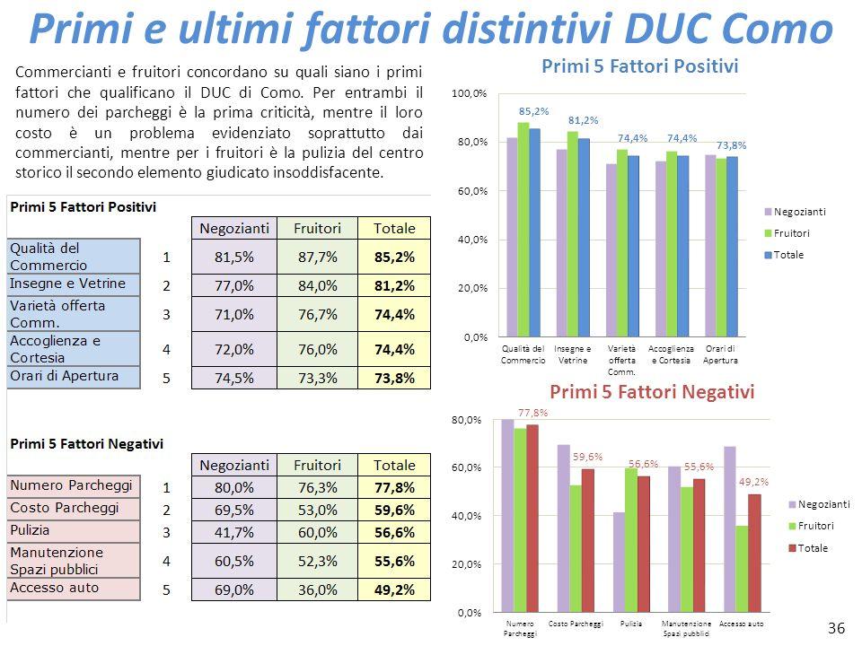 36 Primi e ultimi fattori distintivi DUC Como Commercianti e fruitori concordano su quali siano i primi fattori che qualificano il DUC di Como. Per en