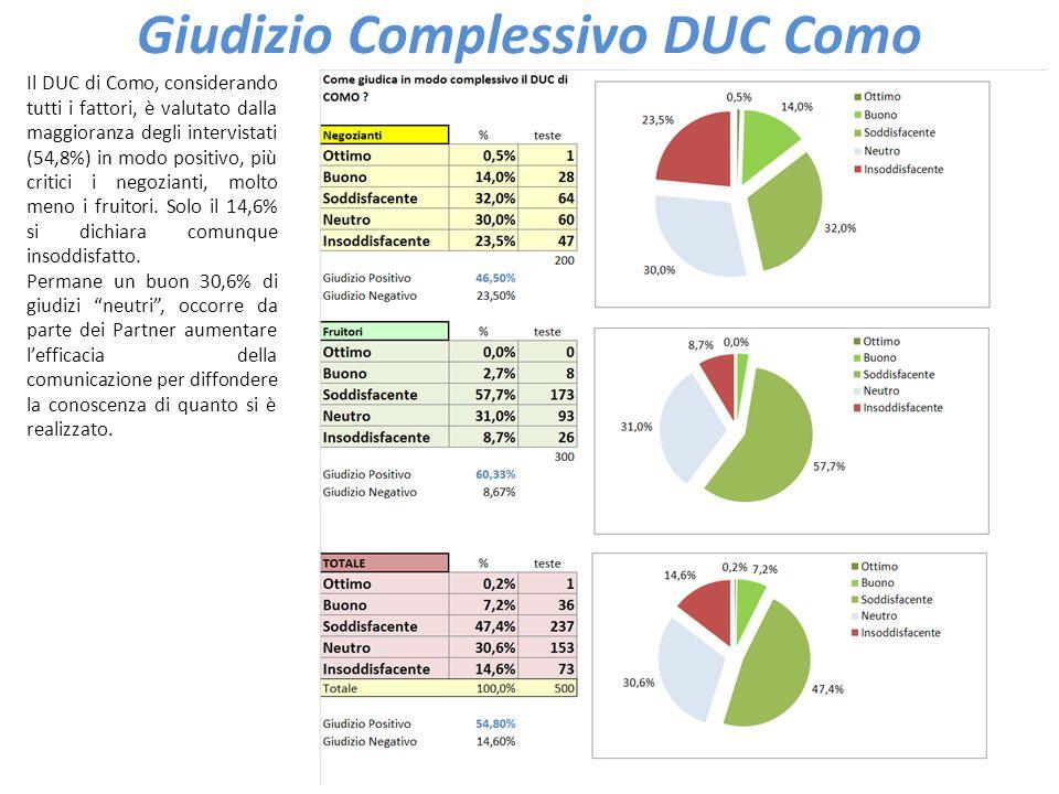 37 Giudizio Complessivo DUC Como Il DUC di Como, considerando tutti i fattori, è valutato dalla maggioranza degli intervistati (54,8%) in modo positiv