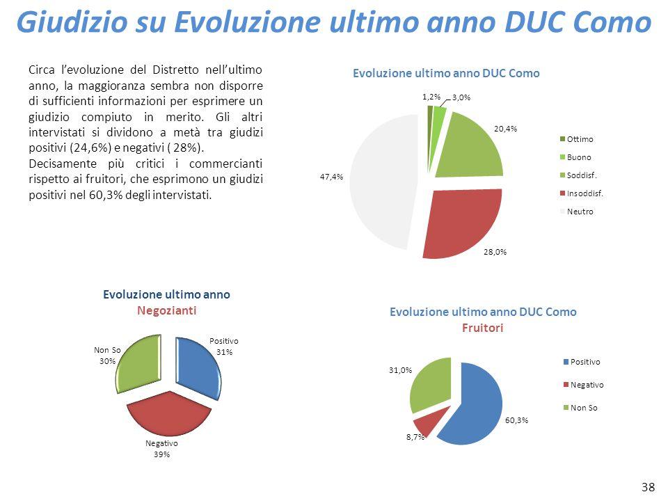 38 Giudizio su Evoluzione ultimo anno DUC Como Circa levoluzione del Distretto nellultimo anno, la maggioranza sembra non disporre di sufficienti info