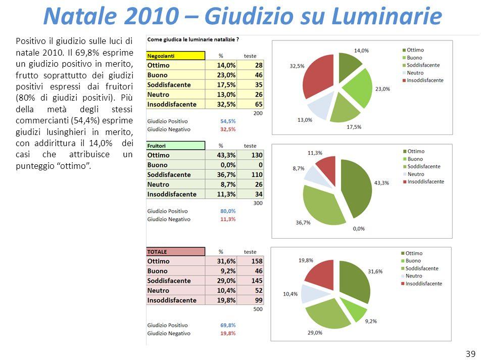 39 Natale 2010 – Giudizio su Luminarie Positivo il giudizio sulle luci di natale 2010. Il 69,8% esprime un giudizio positivo in merito, frutto sopratt