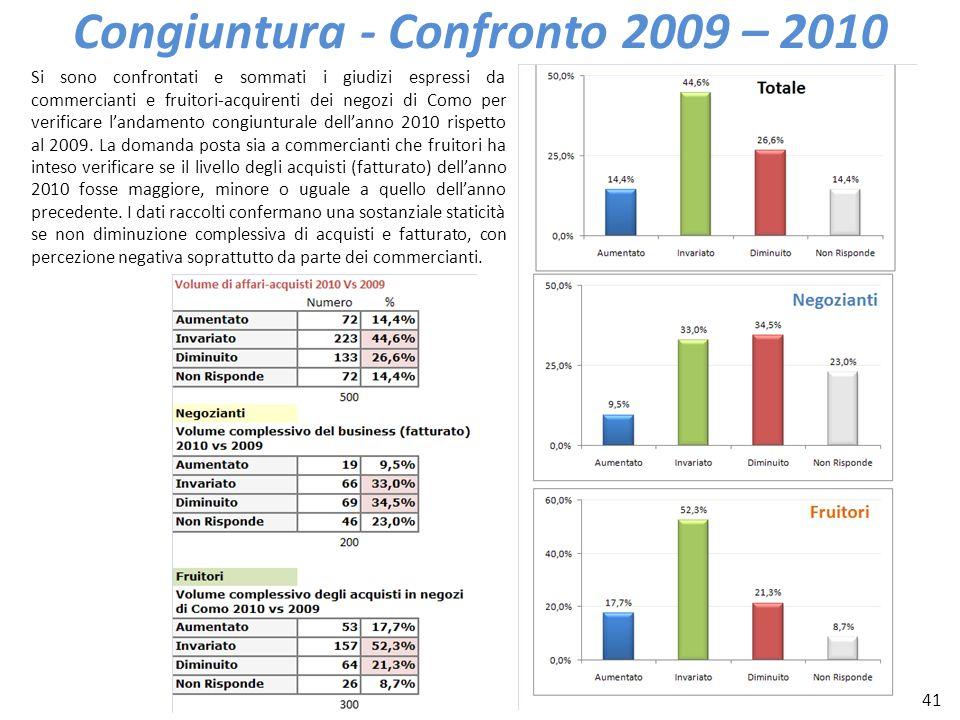 41 Congiuntura - Confronto 2009 – 2010 Si sono confrontati e sommati i giudizi espressi da commercianti e fruitori-acquirenti dei negozi di Como per v