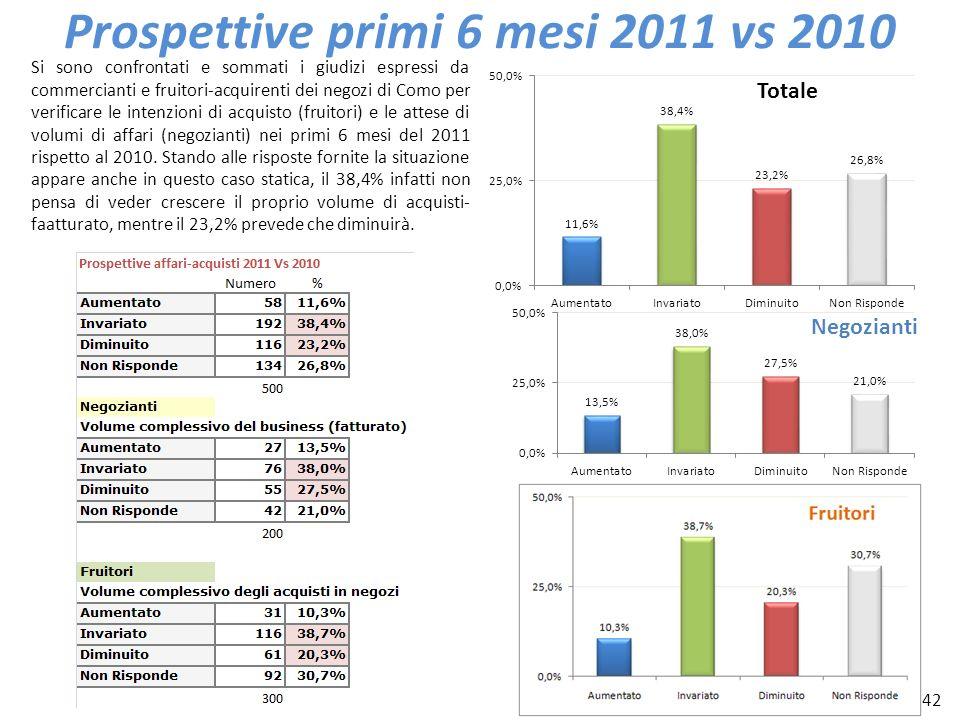 42 Prospettive primi 6 mesi 2011 vs 2010 Si sono confrontati e sommati i giudizi espressi da commercianti e fruitori-acquirenti dei negozi di Como per
