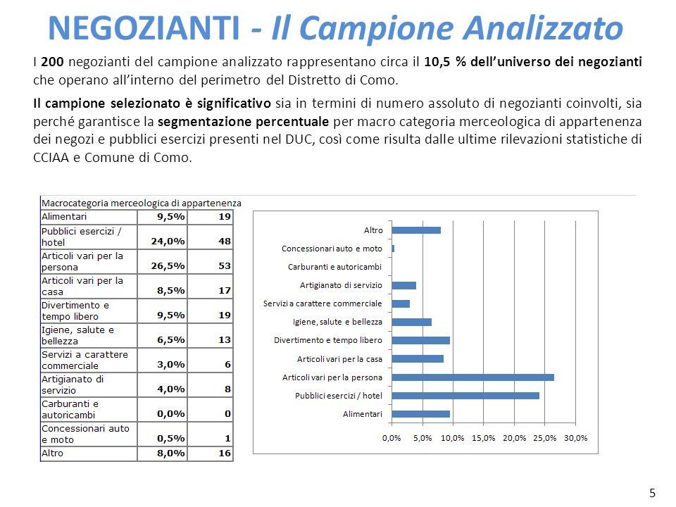 5 NEGOZIANTI - Il Campione Analizzato I 200 negozianti del campione analizzato rappresentano circa il 10,5 % delluniverso dei negozianti che operano a