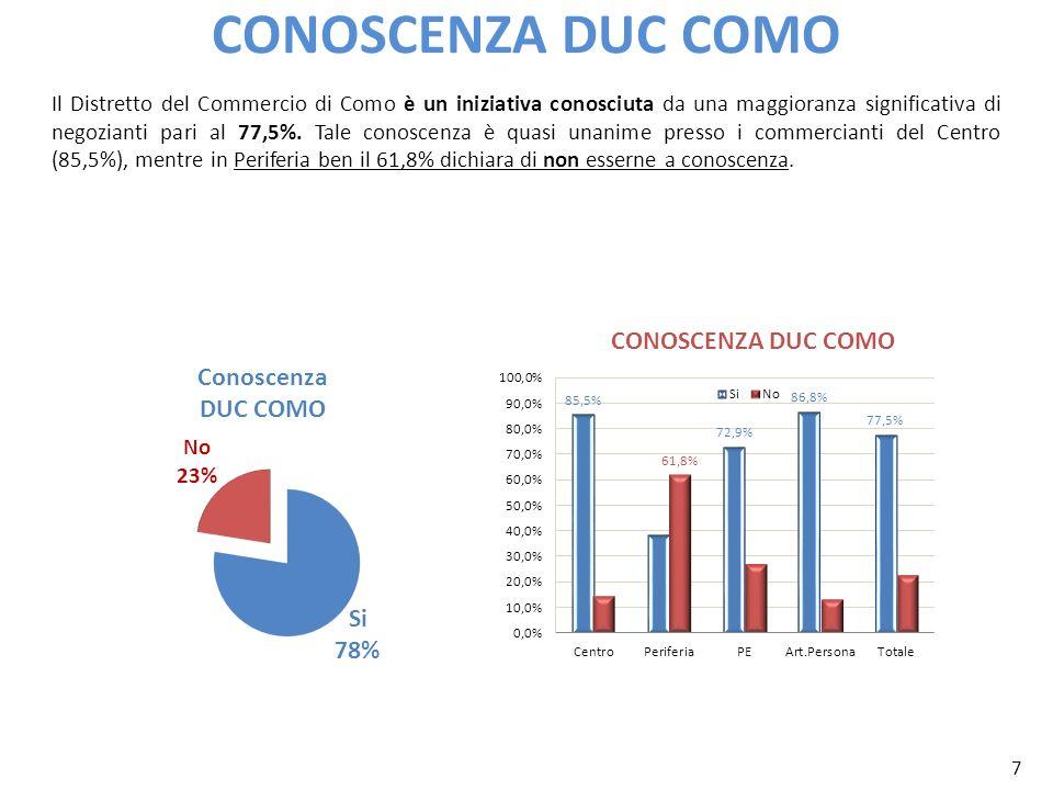 7 CONOSCENZA DUC COMO Il Distretto del Commercio di Como è un iniziativa conosciuta da una maggioranza significativa di negozianti pari al 77,5%. Tale