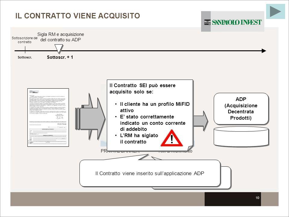 10 PRIVATE BANKERRM di riferimento LRM sigla il contratto IL CONTRATTO VIENE ACQUISITO Sottoscr. Sottoscrizione del contratto Il Contratto viene inser