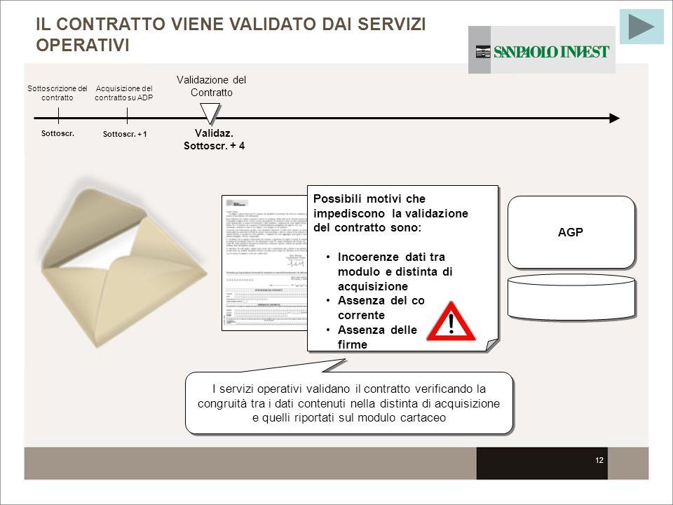 12 IL CONTRATTO VIENE VALIDATO DAI SERVIZI OPERATIVI Sottoscr. Sottoscrizione del contratto I servizi operativi validano il contratto verificando la c