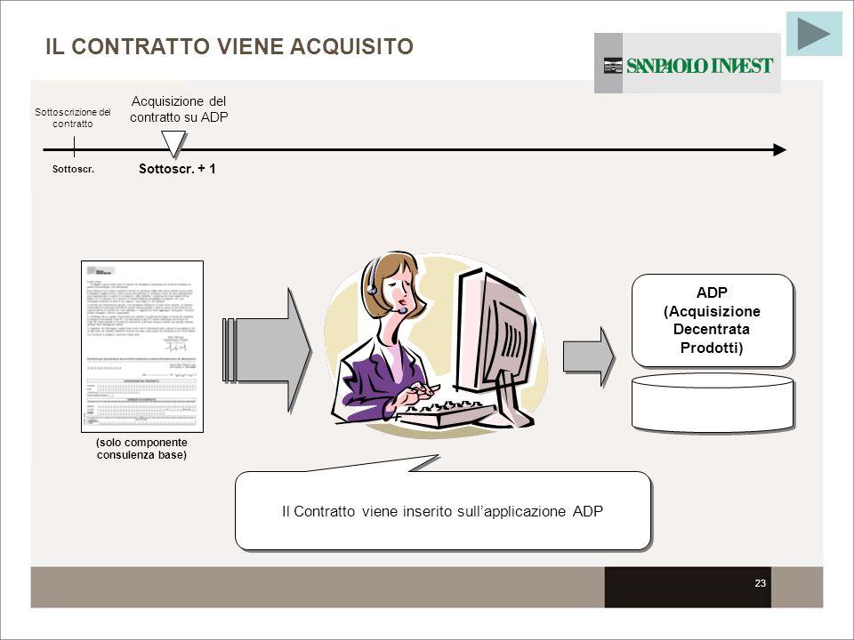 23 IL CONTRATTO VIENE ACQUISITO Sottoscr. Sottoscrizione del contratto Il Contratto viene inserito sullapplicazione ADP ADP (Acquisizione Decentrata P