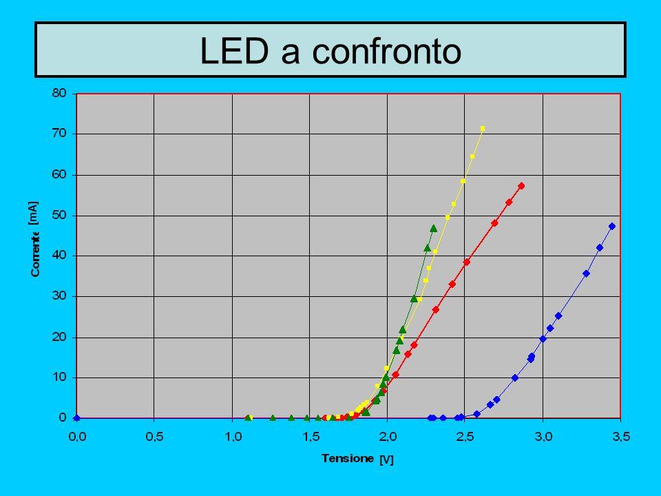 14 LED a confronto [mA] [V]