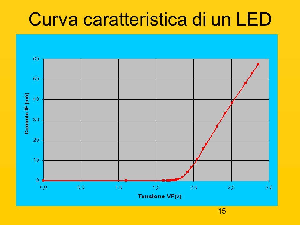 15 Curva caratteristica di un LED [mA] [V]
