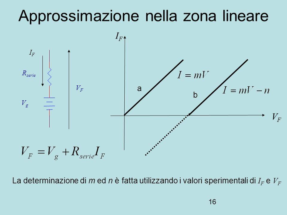16 Approssimazione nella zona lineare La determinazione di m ed n è fatta utilizzando i valori sperimentali di I F e V F VgVg R serie VFVF IFIF VFVF a b IFIF