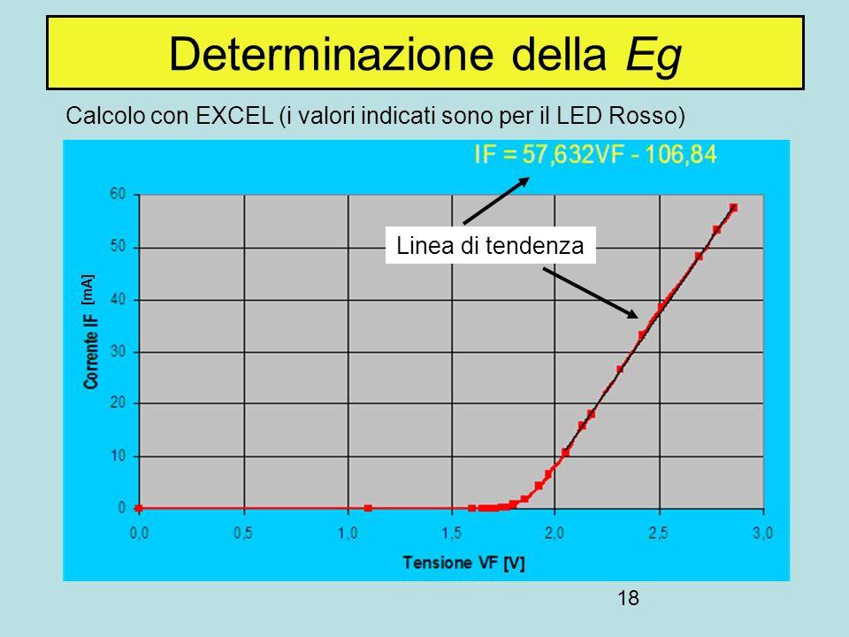 18 Calcolo con EXCEL (i valori indicati sono per il LED Rosso) Determinazione della Eg Linea di tendenza [mA] [V]