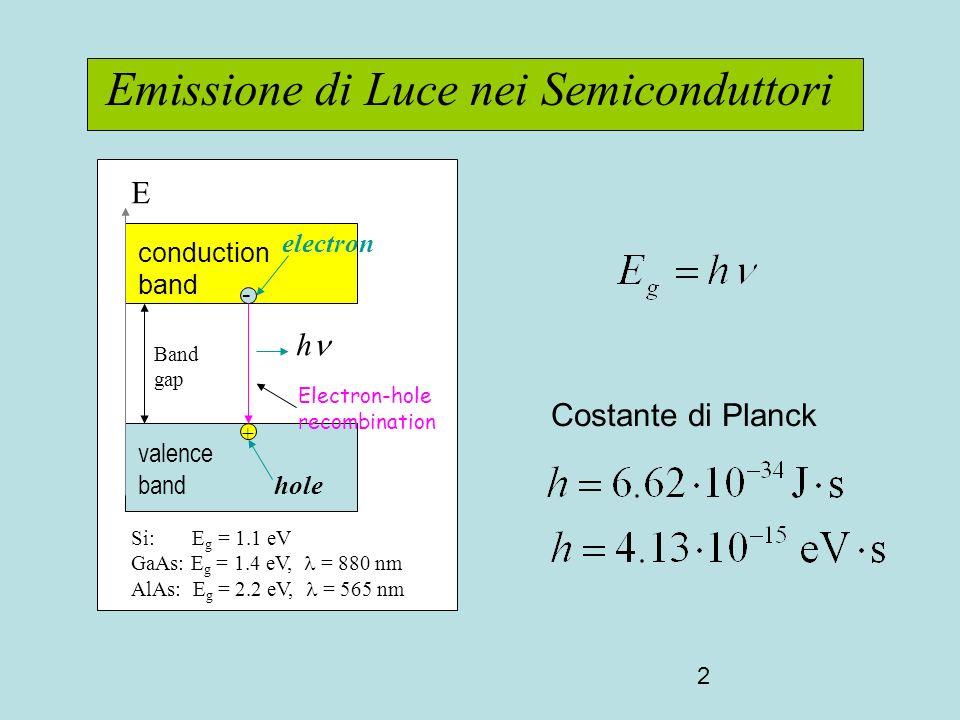 2 Emissione di Luce nei Semiconduttori E conduction band Band gap + - electron valence band Si: E g = 1.1 eV GaAs: E g = 1.4 eV, = 880 nm AlAs: E g = 2.2 eV, = 565 nm hole h Electron-hole recombination Costante di Planck