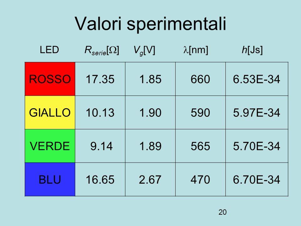 20 Valori sperimentali LED R serie [ ] V g [V] [nm] h[Js] ROSSO17.351.856606.53E-34 GIALLO10.131.905905.97E-34 VERDE 9.141.895655.70E-34 BLU16.652.674706.70E-34
