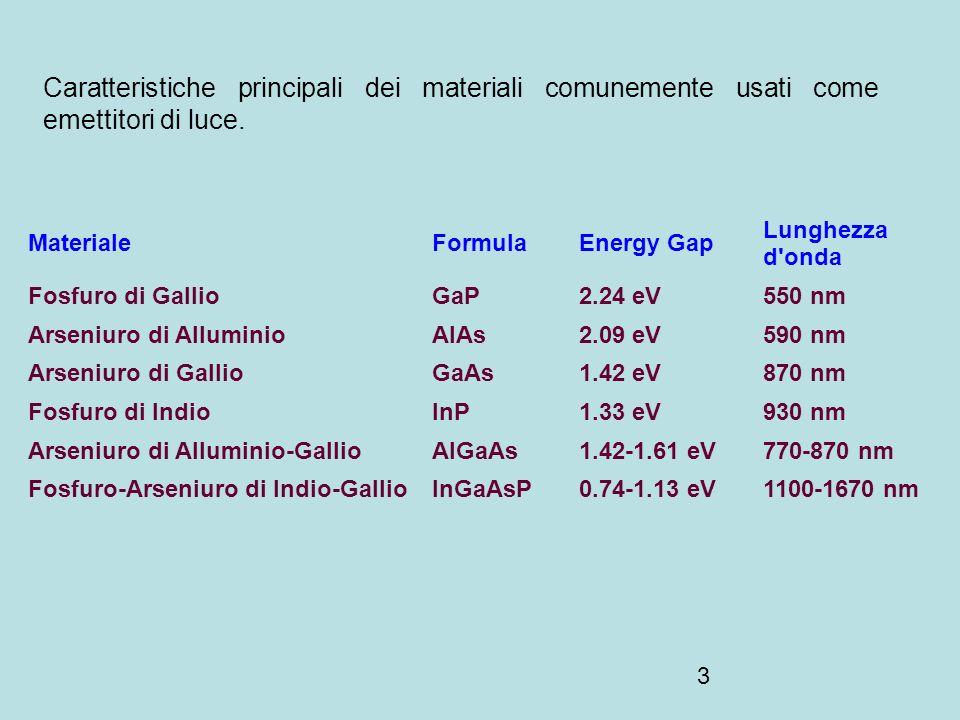 3 Caratteristiche principali dei materiali comunemente usati come emettitori di luce. MaterialeFormulaEnergy Gap Lunghezza d'onda Fosfuro di GallioGaP