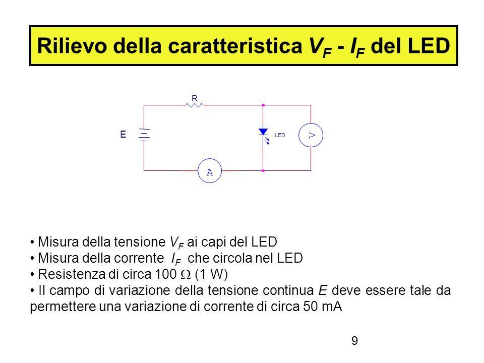9 Rilievo della caratteristica V F - I F del LED Misura della tensione V F ai capi del LED Misura della corrente I F che circola nel LED Resistenza di