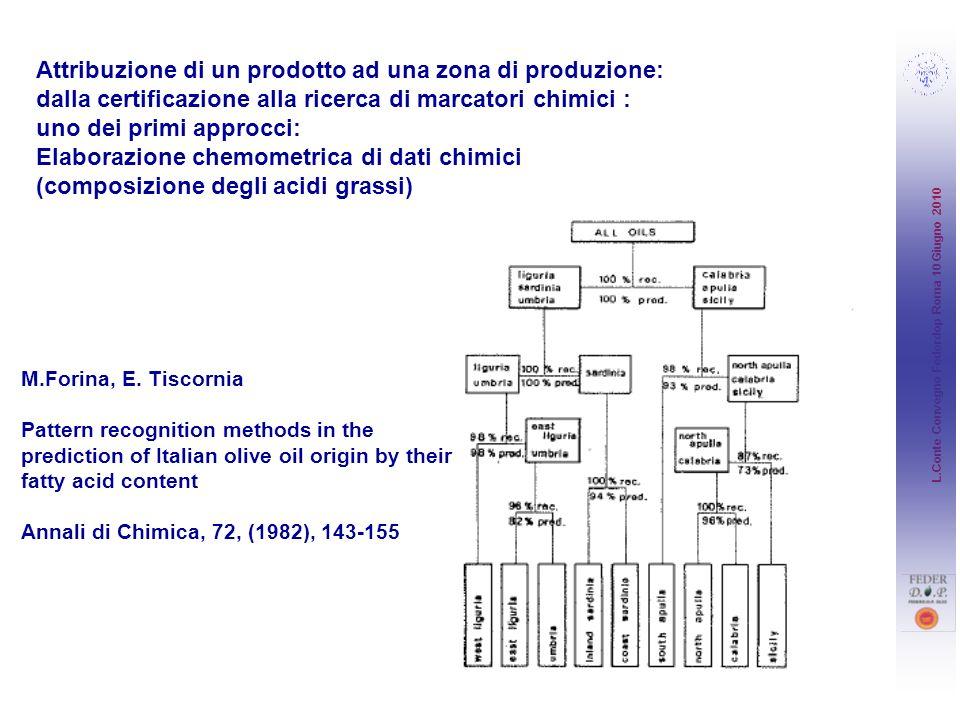 L.Conte Convegno Federdop Roma 10 Giugno 2010 Attribuzione di un prodotto ad una zona di produzione: dalla certificazione alla ricerca di marcatori ch