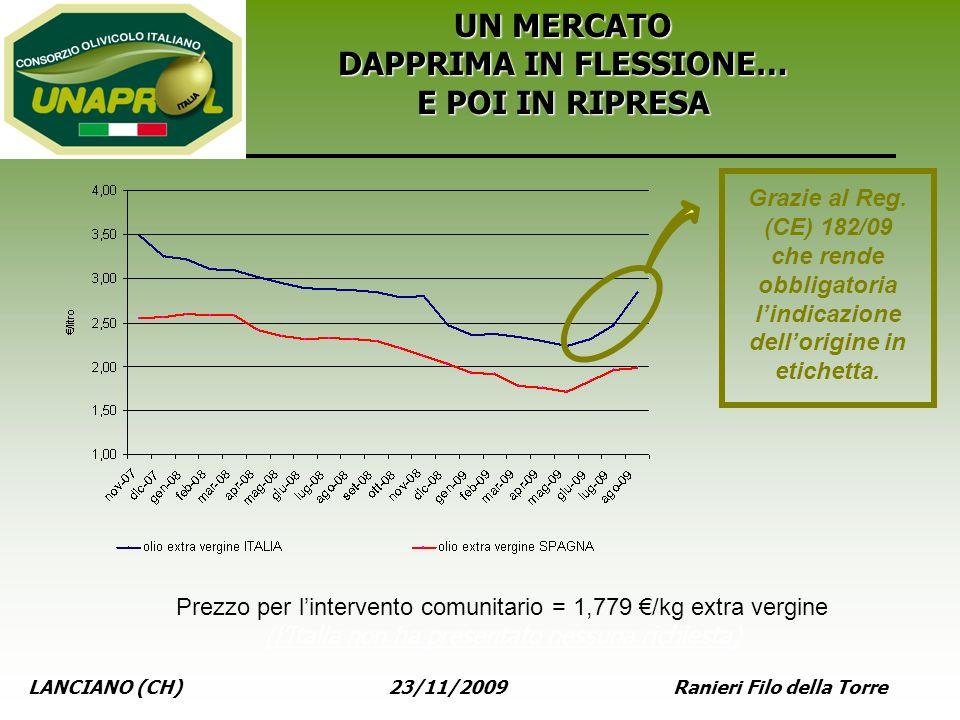 LANCIANO (CH) 23/11/2009 Ranieri Filo della Torre UN MERCATO DAPPRIMA IN FLESSIONE… E POI IN RIPRESA Prezzo per lintervento comunitario = 1,779 /kg ex