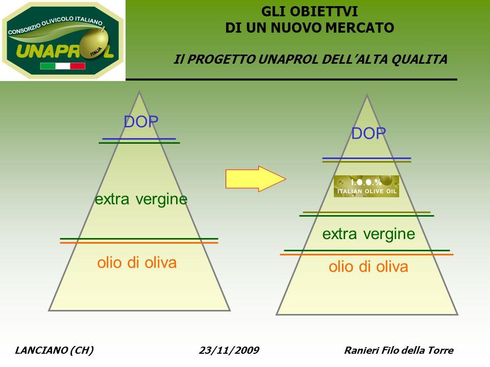 LANCIANO (CH) 23/11/2009 Ranieri Filo della Torre olio di oliva extra vergine DOP olio di oliva extra vergine DOP GLI OBIETTVI DI UN NUOVO MERCATO Il