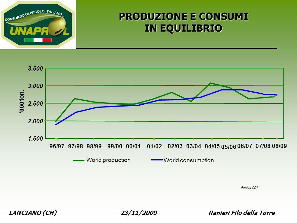 LANCIANO (CH) 23/11/2009 Ranieri Filo della Torre PRODUZIONE E CONSUMI IN EQUILIBRIO Fonte: COI 05/06 1.500 2.000 2.500 3.000 3.500 96/9797/9898/9999/
