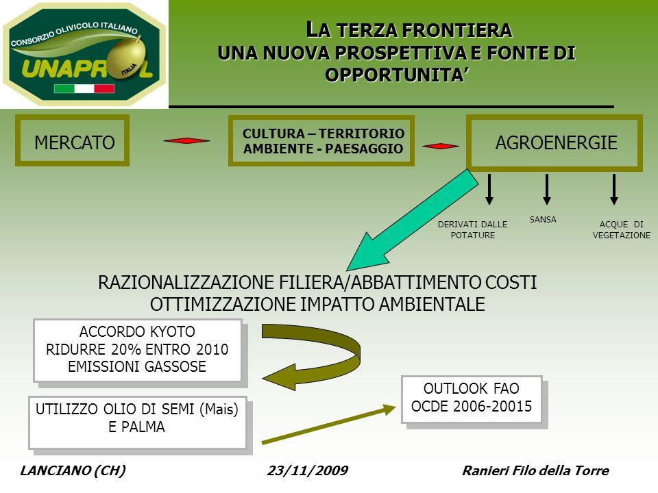 LANCIANO (CH) 23/11/2009 Ranieri Filo della Torre L A TERZA FRONTIERA UNA NUOVA PROSPETTIVA E FONTE DI OPPORTUNITA MERCATOAGROENERGIE DERIVATI DALLE P