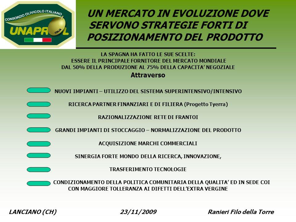 LANCIANO (CH) 23/11/2009 Ranieri Filo della Torre UN MERCATO IN EVOLUZIONE DOVE SERVONO STRATEGIE FORTI DI POSIZIONAMENTO DEL PRODOTTO LA SPAGNA HA FA