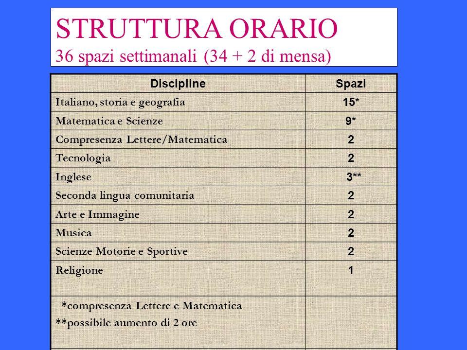 STRUTTURA ORARIO 36 spazi settimanali (34 + 2 di mensa) DisciplineSpazi Italiano, storia e geografia 15* Matematica e Scienze 9* Compresenza Lettere/M
