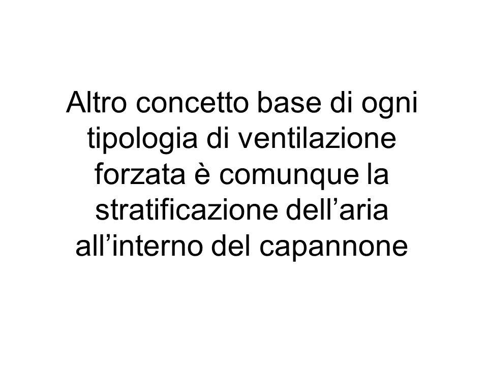 Altro concetto base di ogni tipologia di ventilazione forzata è comunque la stratificazione dellaria allinterno del capannone