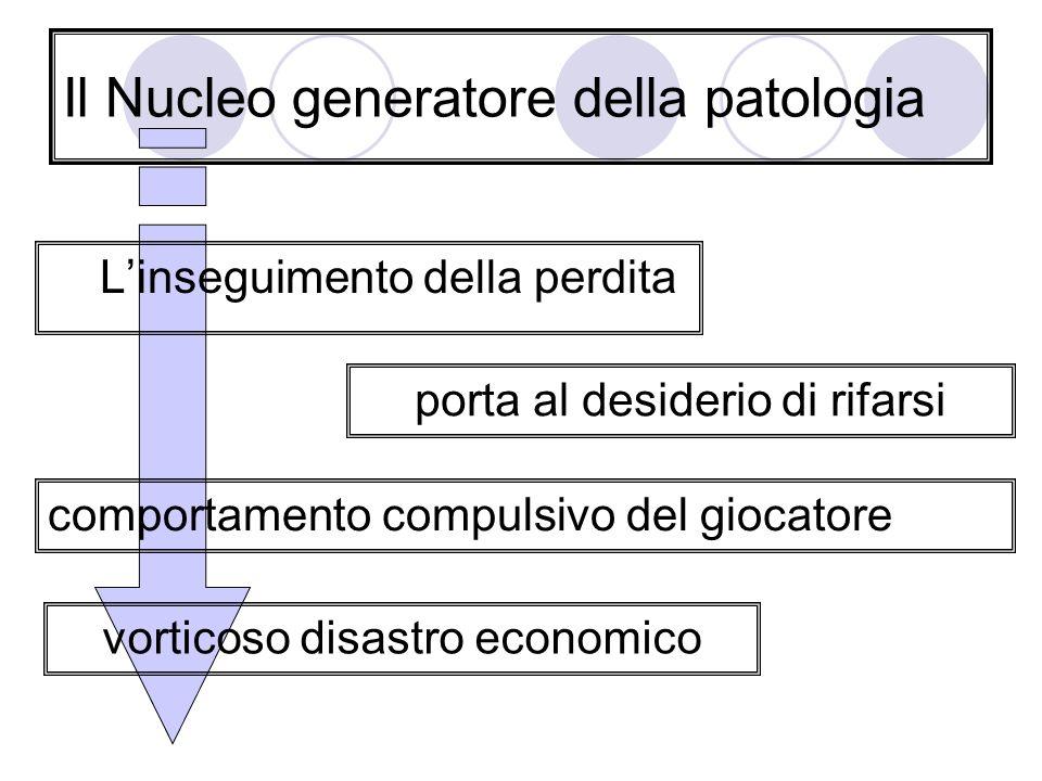 Il Nucleo generatore della patologia Linseguimento della perdita porta al desiderio di rifarsi comportamento compulsivo del giocatore vorticoso disast
