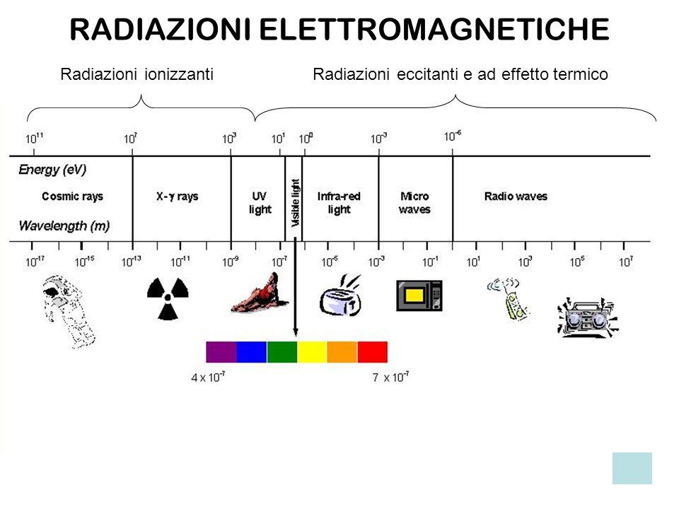 Radiazioni ionizzantiRadiazioni eccitanti e ad effetto termico RADIAZIONI ELETTROMAGNETICHE