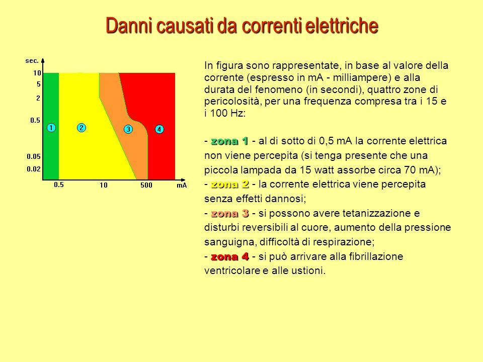 In figura sono rappresentate, in base al valore della corrente (espresso in mA - milliampere) e alla durata del fenomeno (in secondi), quattro zone di pericolosità, per una frequenza compresa tra i 15 e i 100 Hz: zona 1 - zona 1 - al di sotto di 0,5 mA la corrente elettrica non viene percepita (si tenga presente che una piccola lampada da 15 watt assorbe circa 70 mA); zona 2 - zona 2 - la corrente elettrica viene percepita senza effetti dannosi; zona 3 - zona 3 - si possono avere tetanizzazione e disturbi reversibili al cuore, aumento della pressione sanguigna, difficoltà di respirazione; zona 4 - zona 4 - si può arrivare alla fibrillazione ventricolare e alle ustioni.