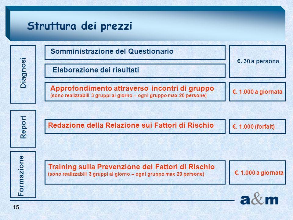 Struttura dei prezzi Diagnosi Report Somministrazione del Questionario Elaborazione dei risultati Approfondimento attraverso incontri di gruppo (sono