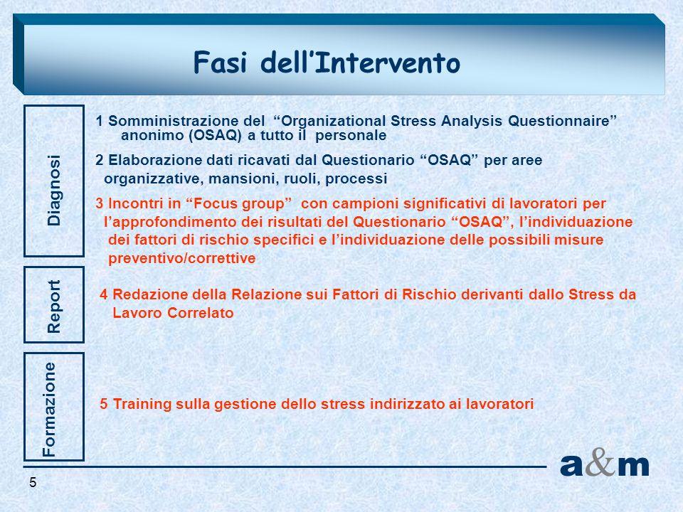 Fasi dellIntervento Diagnosi Report a&ma&m Formazione 1 Somministrazione del Organizational Stress Analysis Questionnaire anonimo (OSAQ) a tutto il pe