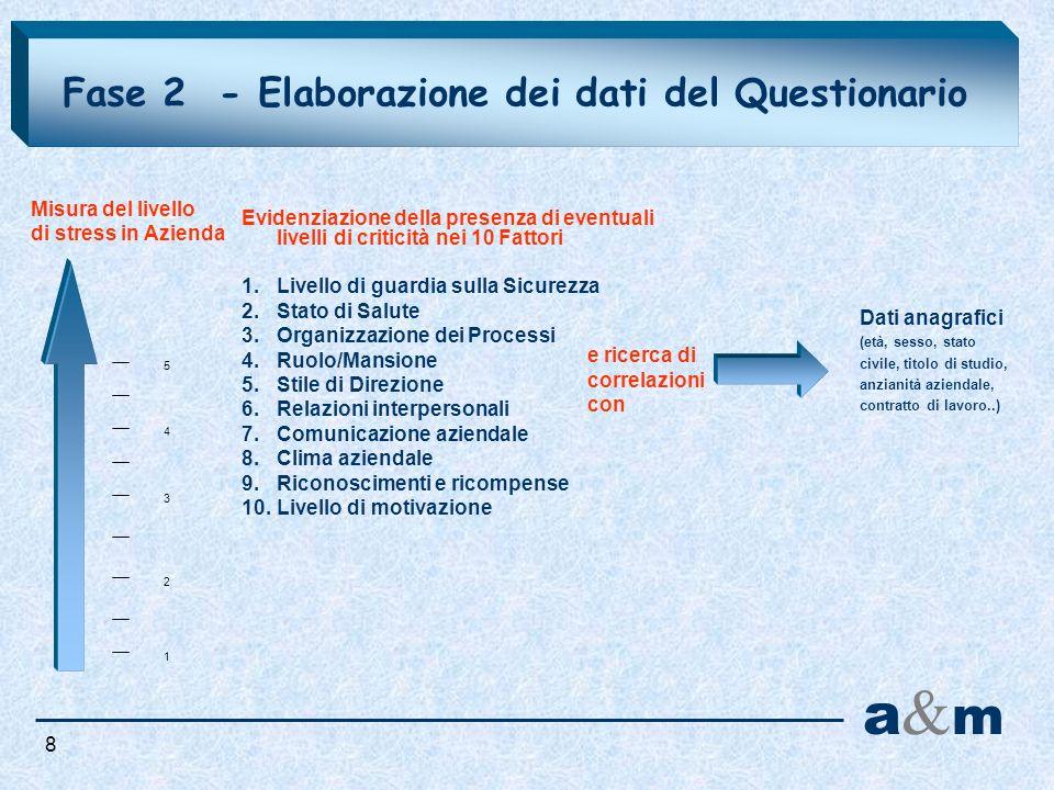 Fase 2 - Elaborazione dei dati del Questionario Evidenziazione della presenza di eventuali livelli di criticità nei 10 Fattori 1.Livello di guardia su