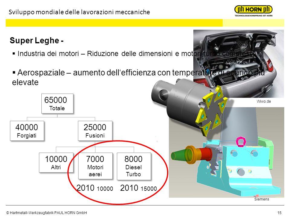 © Hartmetall-Werkzeugfabrik PAUL HORN GmbH15 Sviluppo mondiale delle lavorazioni meccaniche Super Leghe - 65000 Totale 65000 Totale 40000 Forgiati 400