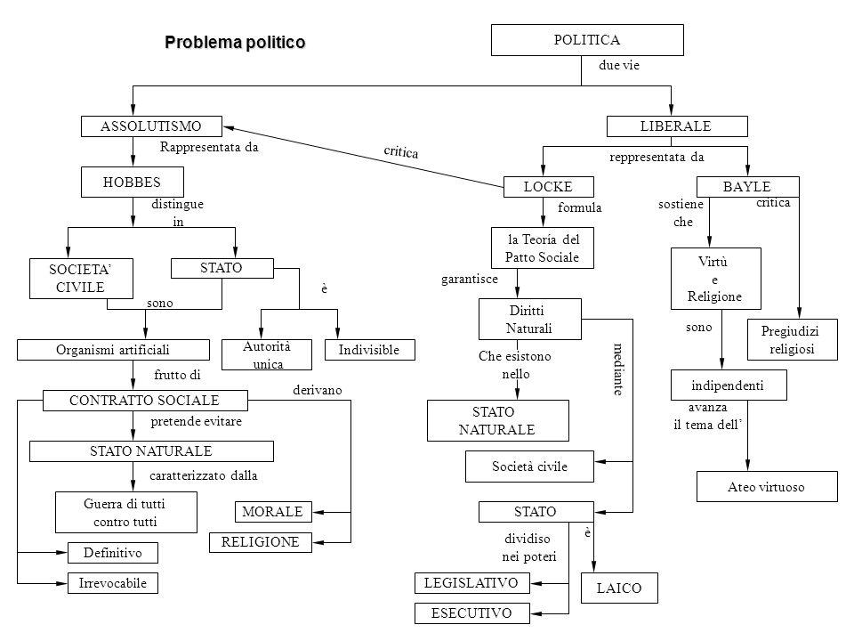 Problema politico