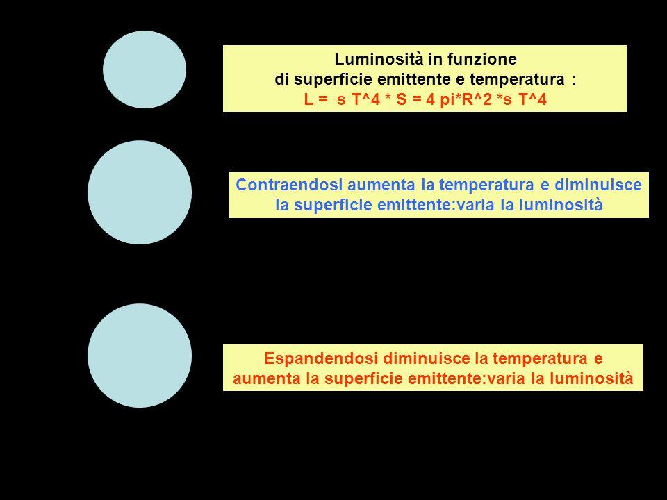 Contraendosi aumenta la temperatura e diminuisce la superficie emittente:varia la luminosità Espandendosi diminuisce la temperatura e aumenta la super
