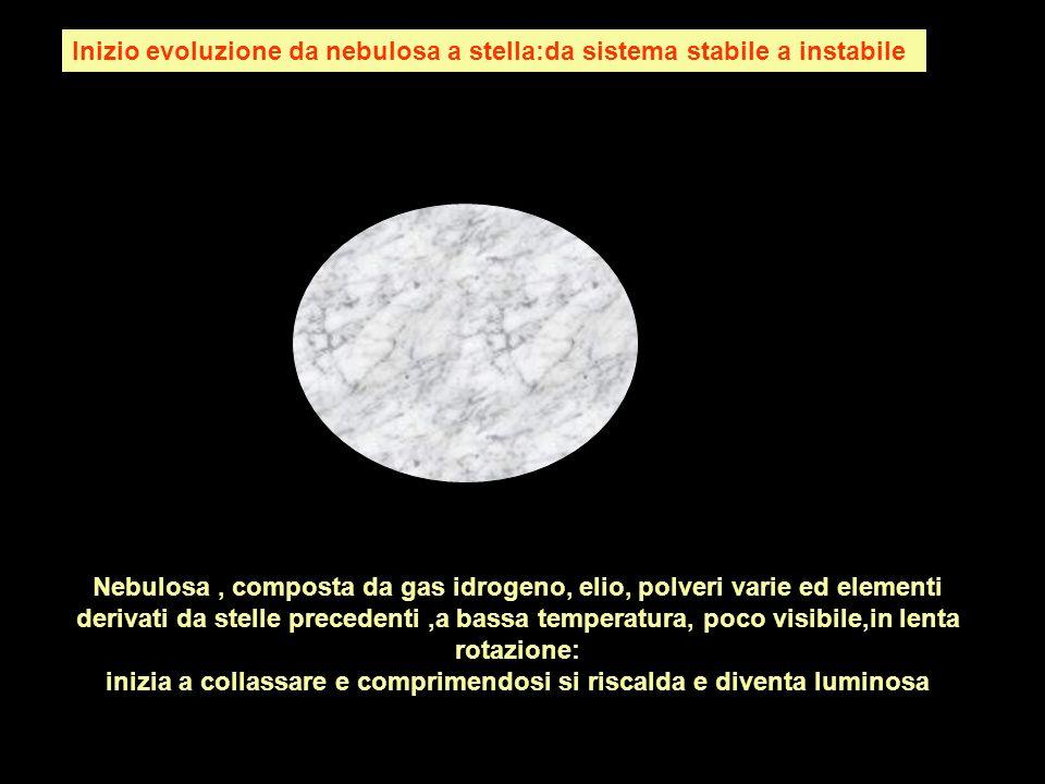 Nebulosa, composta da gas idrogeno, elio, polveri varie ed elementi derivati da stelle precedenti,a bassa temperatura, poco visibile,in lenta rotazion