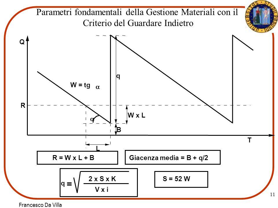 Francesco Da Villa 11 q B R W x L L W = tg Q T R = W x L + BGiacenza media = B + q/2 S = 52 W2 x S x K V x i q = Parametri fondamentali della Gestione