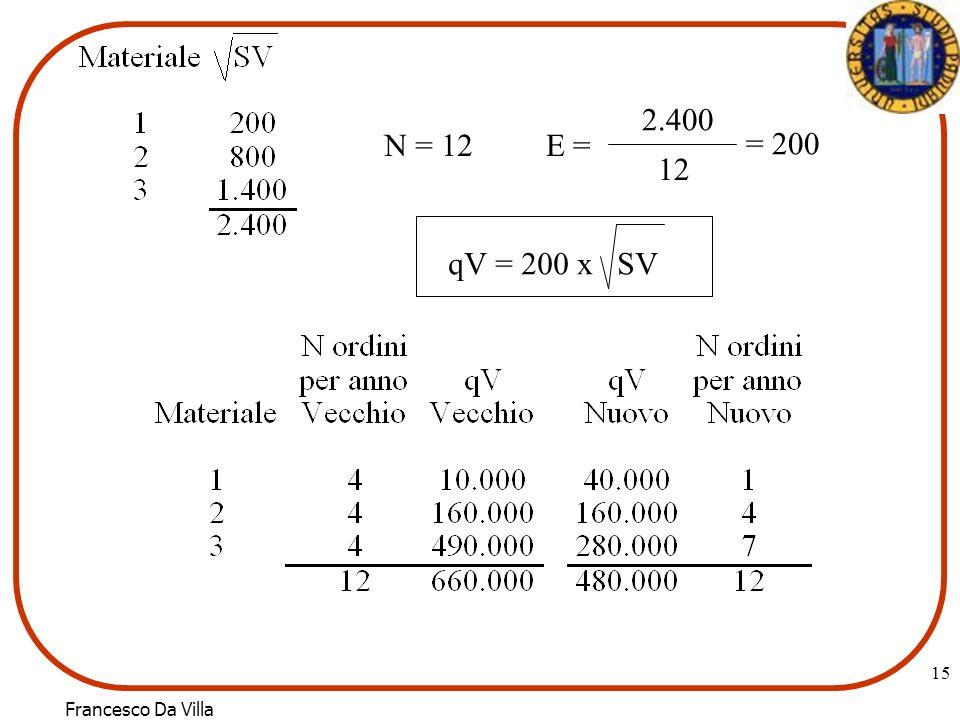 Francesco Da Villa 15 N = 12E = 2.400 12 = 200 qV = 200 x SV