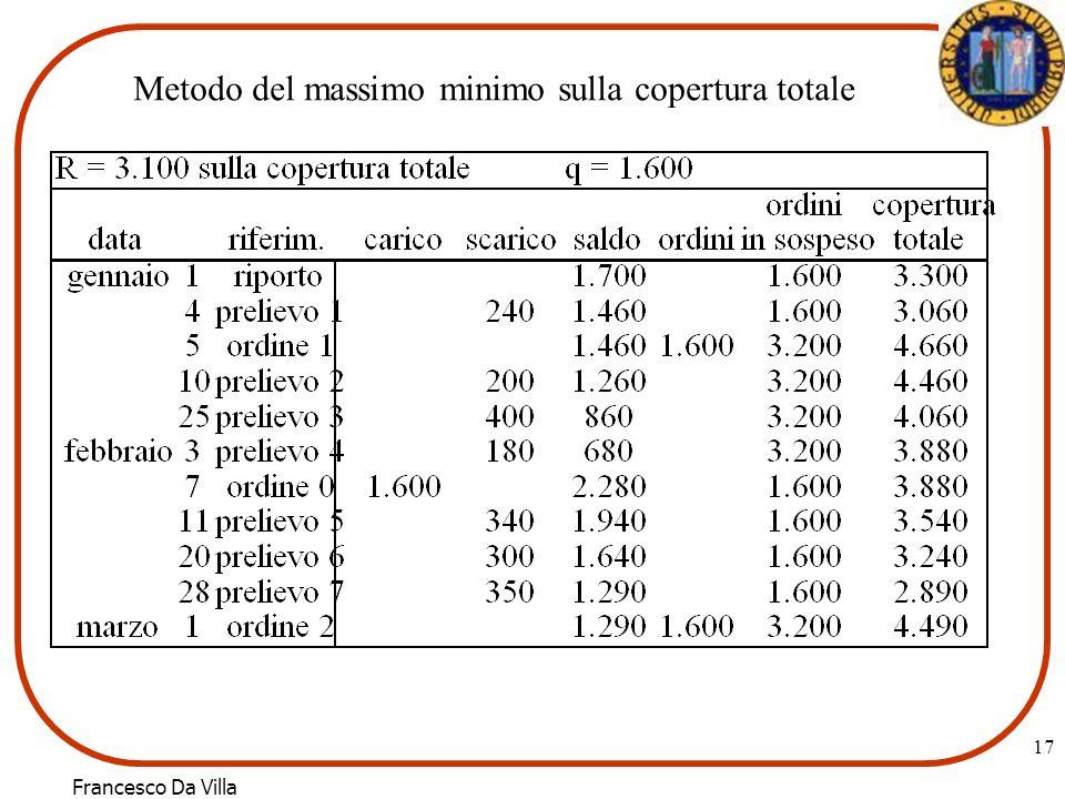 Francesco Da Villa 17 Metodo del massimo minimo sulla copertura totale
