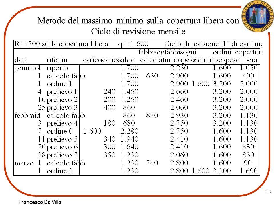 Francesco Da Villa 19 Metodo del massimo minimo sulla copertura libera con Ciclo di revisione mensile